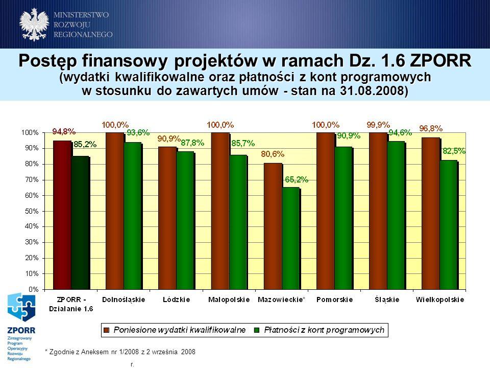 Postęp finansowy projektów w ramach Dz. 1.6 ZPORR (wydatki kwalifikowalne oraz płatności z kont programowych w stosunku do zawartych umów - stan na 31