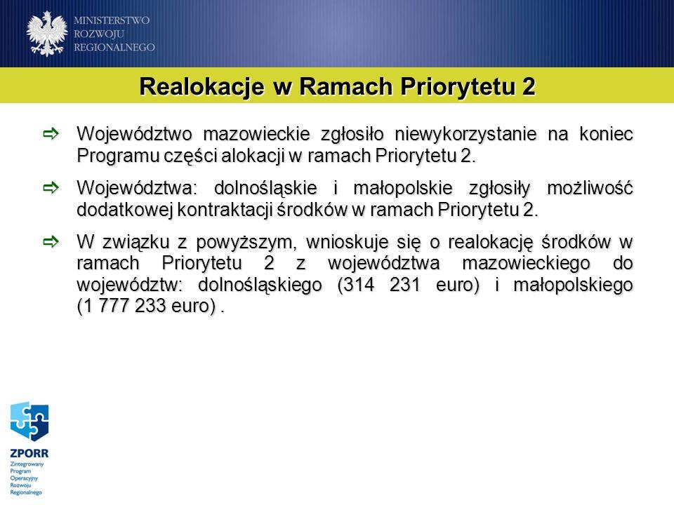 Realokacje w Ramach Priorytetu 2 Województwo mazowieckie zgłosiło niewykorzystanie na koniec Programu części alokacji w ramach Priorytetu 2. Województ