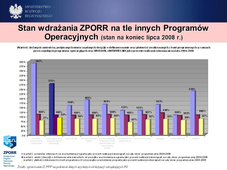 Źródło: opracowanie IZ PWW na podstawie danych uzyskanych od instytucji zarządzających PO. Stan wdrażania ZPORR na tle innych Programów Operacyjnych (
