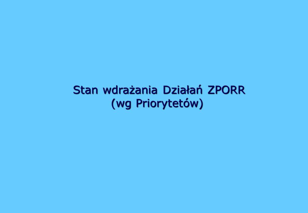 Stan wdrażania Działań ZPORR (wg Priorytetów) Stan wdrażania Działań ZPORR (wg Priorytetów)