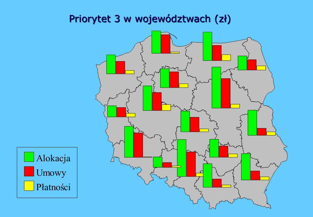 Priorytet 3 w województwach (zł) Umowy Płatności Alokacja