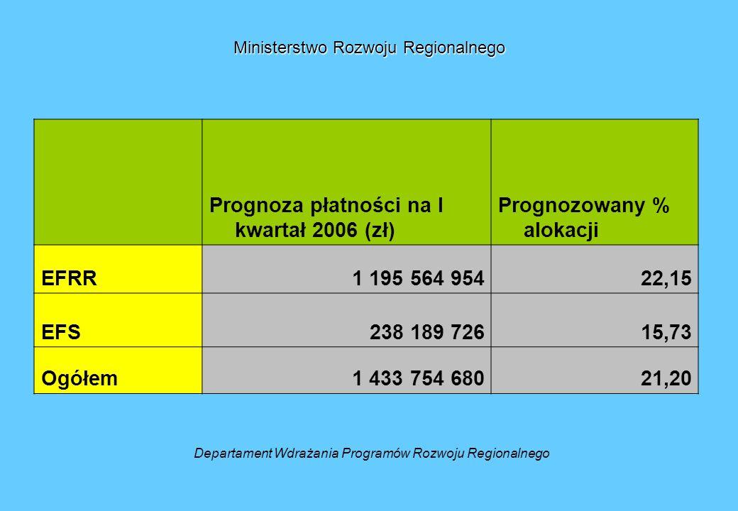 Departament Wdrażania Programów Rozwoju Regionalnego Prognoza płatności na I kwartał 2006 (zł) Prognozowany % alokacji EFRR1 195 564 95422,15 EFS238 189 72615,73 Ogółem1 433 754 68021,20 Ministerstwo Rozwoju Regionalnego