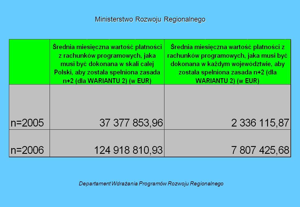 Ministerstwo Rozwoju Regionalnego Departament Wdrażania Programów Rozwoju Regionalnego