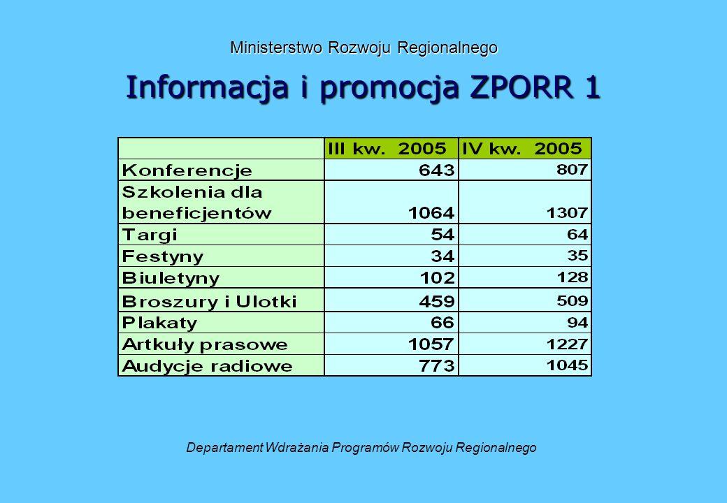 Ministerstwo Rozwoju Regionalnego Informacjai promocja ZPORR 1 Ministerstwo Rozwoju Regionalnego Informacja i promocja ZPORR 1 Departament Wdrażania Programów Rozwoju Regionalnego