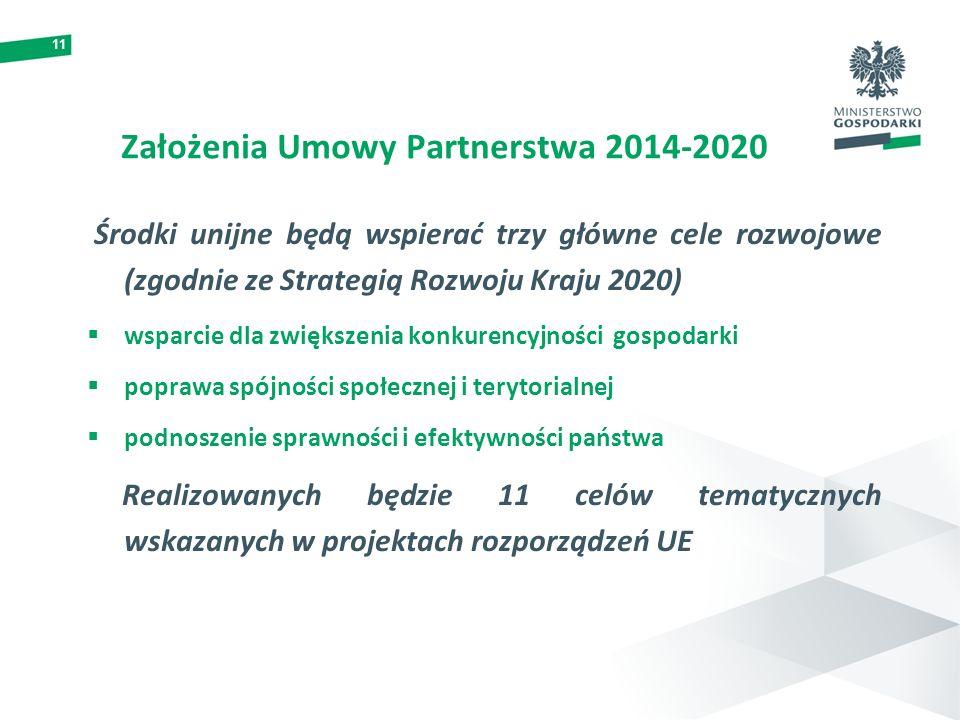 11 Założenia Umowy Partnerstwa 2014-2020 Środki unijne będą wspierać trzy główne cele rozwojowe (zgodnie ze Strategią Rozwoju Kraju 2020) wsparcie dla