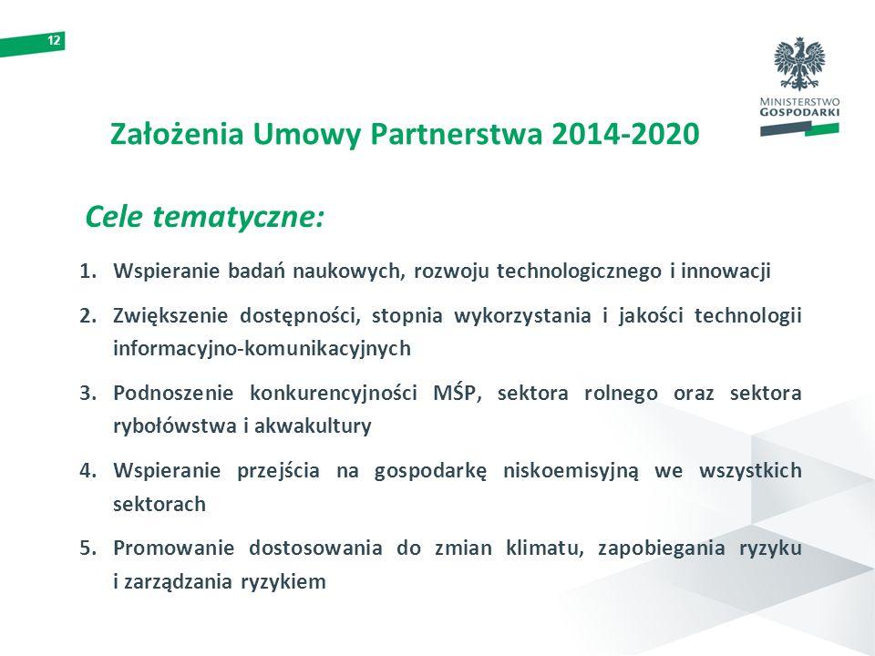 12 Założenia Umowy Partnerstwa 2014-2020 Cele tematyczne: 1.Wspieranie badań naukowych, rozwoju technologicznego i innowacji 2.Zwiększenie dostępności