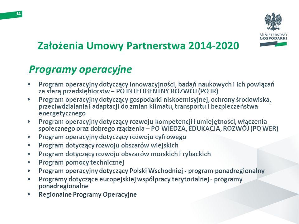 14 Założenia Umowy Partnerstwa 2014-2020 Programy operacyjne Program operacyjny dotyczący innowacyjności, badań naukowych i ich powiązań ze sferą prze