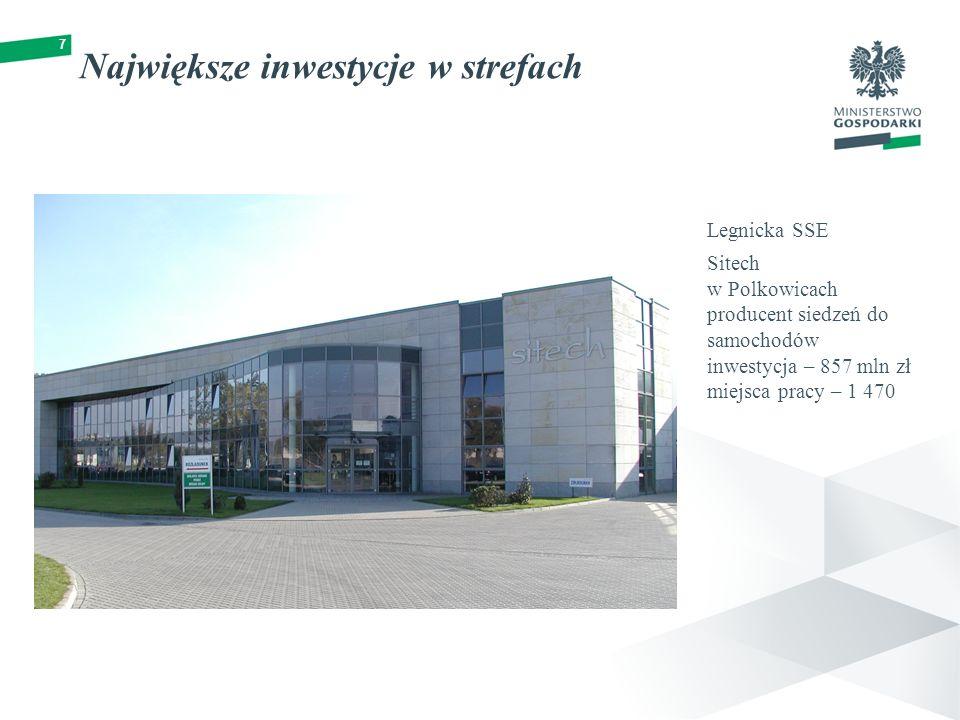 7 Największe inwestycje w strefach Legnicka SSE Sitech w Polkowicach producent siedzeń do samochodów inwestycja – 857 mln zł miejsca pracy – 1 470