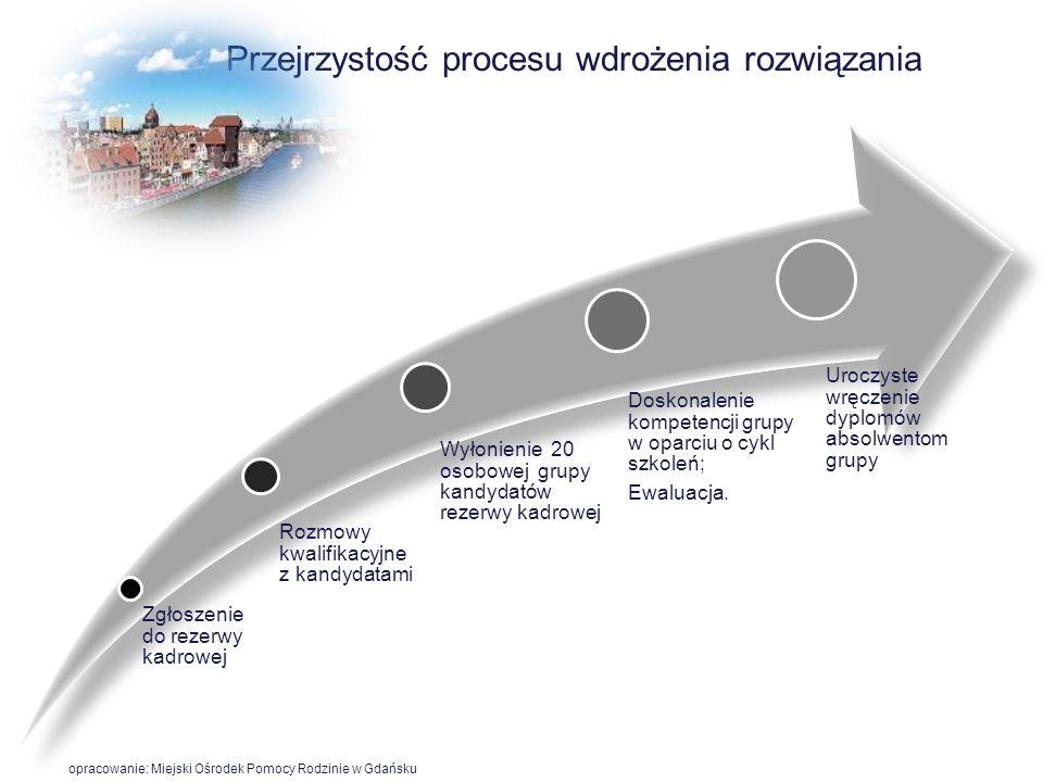 Przejrzystość procesu wdrożenia rozwiązania 6 opracowanie: Miejski Ośrodek Pomocy Rodzinie w Gdańsku Proces rekrutacji kandydatów do rezerwy kadrowej