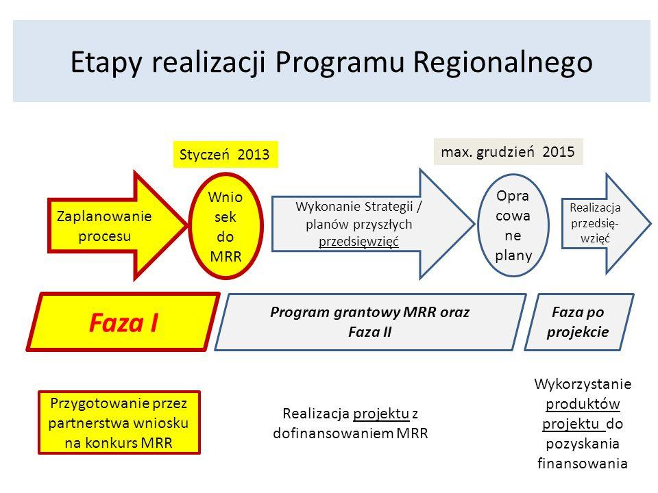 Etapy realizacji Programu Regionalnego Faza I Program grantowy MRR oraz Faza II Faza po projekcie Zaplanowanie procesu Wykonanie Strategii / planów przyszłych przedsięwzięć Realizacja przedsię- wzięć Opra cowa ne plany Wnio sek do MRR Przygotowanie przez partnerstwa wniosku na konkurs MRR Realizacja projektu z dofinansowaniem MRR Wykorzystanie produktów projektu do pozyskania finansowania Styczeń 2013 max.
