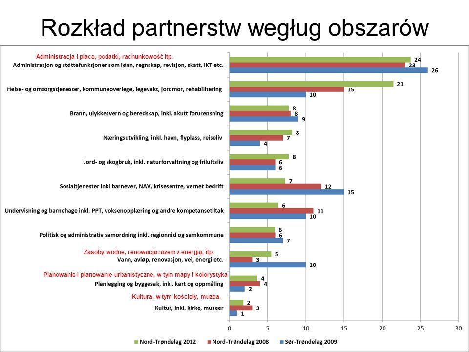 Rozkład partnerstw wegług obszarów Administracja i płace, podatki, rachunkowość itp.
