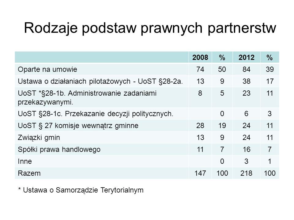 Rodzaje podstaw prawnych partnerstw 2008%2012% Oparte na umowie74508439 Ustawa o działaniach pilotażowych - UoST §28-2a.1393817 UoST *§28-1b.