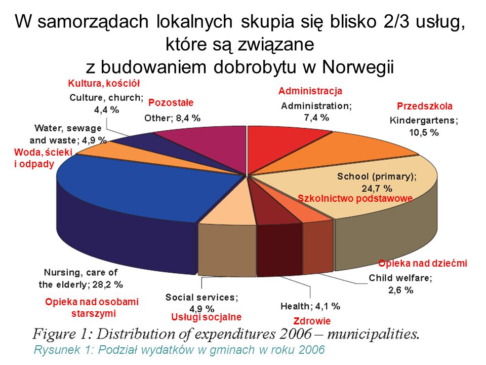 W samorządach lokalnych skupia się blisko 2/3 usług, które są związane z budowaniem dobrobytu w Norwegii Figure 1 Operating expenses according to the main chapters of the internal accounts.