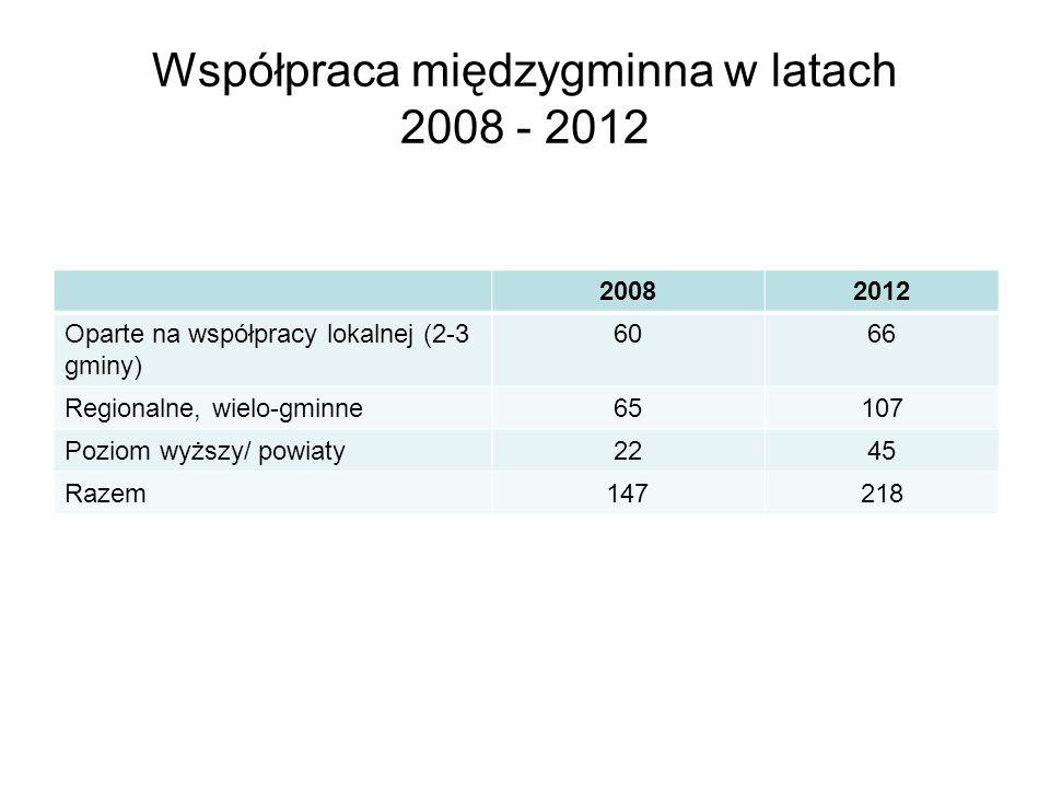 Współpraca międzygminna w latach 2008 - 2012 20082012 Oparte na współpracy lokalnej (2-3 gminy) 6066 Regionalne, wielo-gminne65107 Poziom wyższy/ powiaty2245 Razem147218