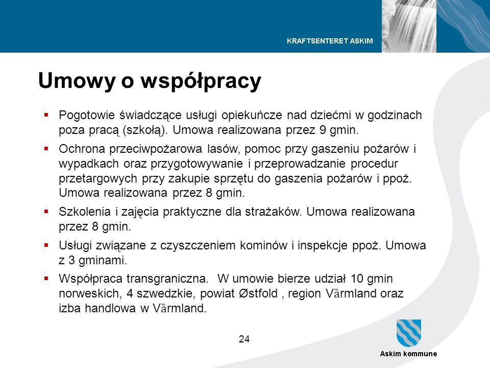 24 Umowy o współpracy Pogotowie świadczące usługi opiekuńcze nad dziećmi w godzinach poza pracą (szkołą). Umowa realizowana przez 9 gmin. Ochrona prze