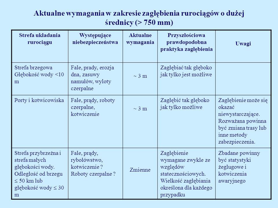 Aktualne wymagania w zakresie zagłębienia rurociągów o dużej średnicy (> 750 mm) Strefa układania rurociągu Występujące niebezpieczeństwa Aktualne wym