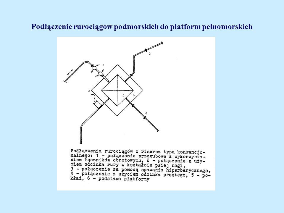 Podłączenie rurociągów podmorskich do platform pełnomorskich