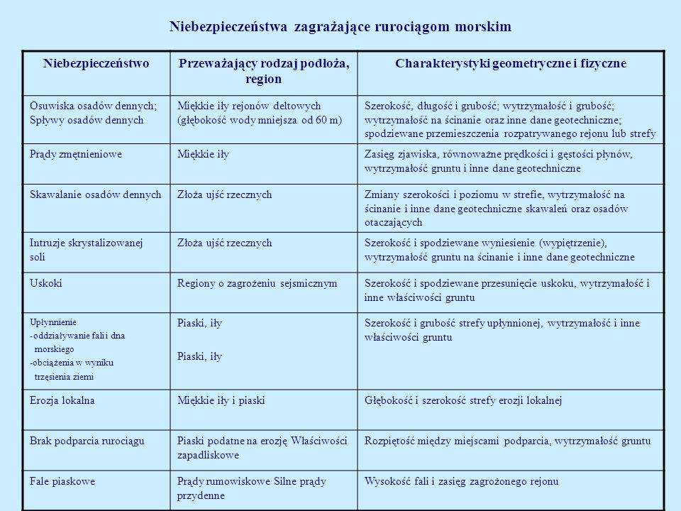 Niebezpieczeństwa zagrażające rurociągom morskim NiebezpieczeństwoPrzeważający rodzaj podłoża, region Charakterystyki geometryczne i fizyczne Osuwiska