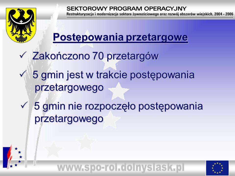 Postępowania przetargowe Zakończono 70 przetargów Zakończono 70 przetargów 5 gmin jest w trakcie postępowania przetargowego 5 gmin jest w trakcie post
