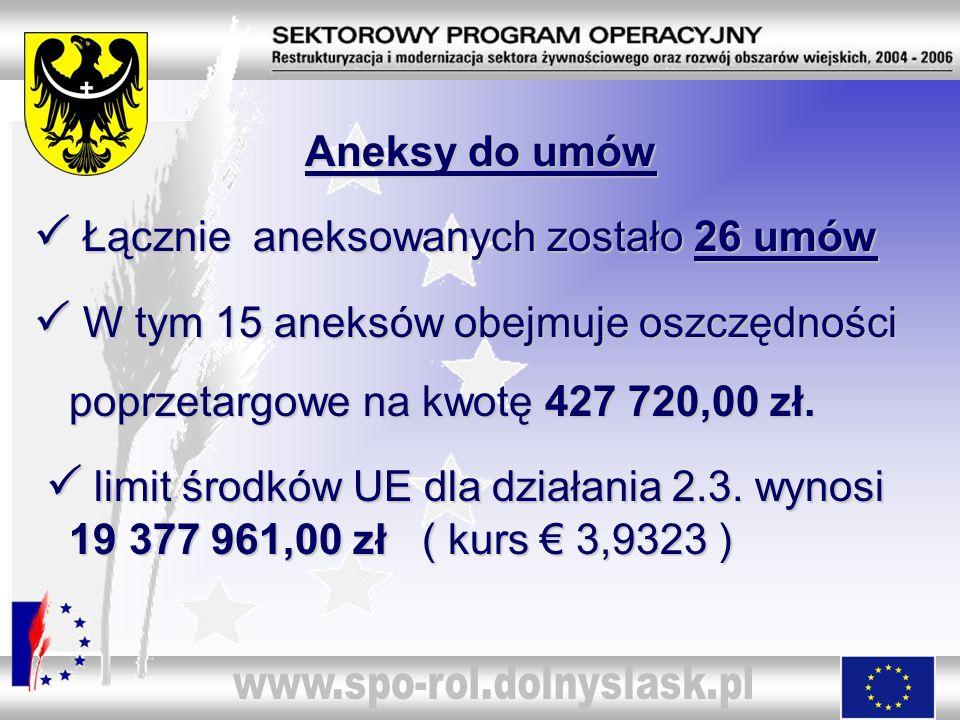 Aneksy do umów Aneksy do umów Łącznie aneksowanych zostało 26 umów Łącznie aneksowanych zostało 26 umów W tym 15 aneksów obejmuje oszczędności W tym 1