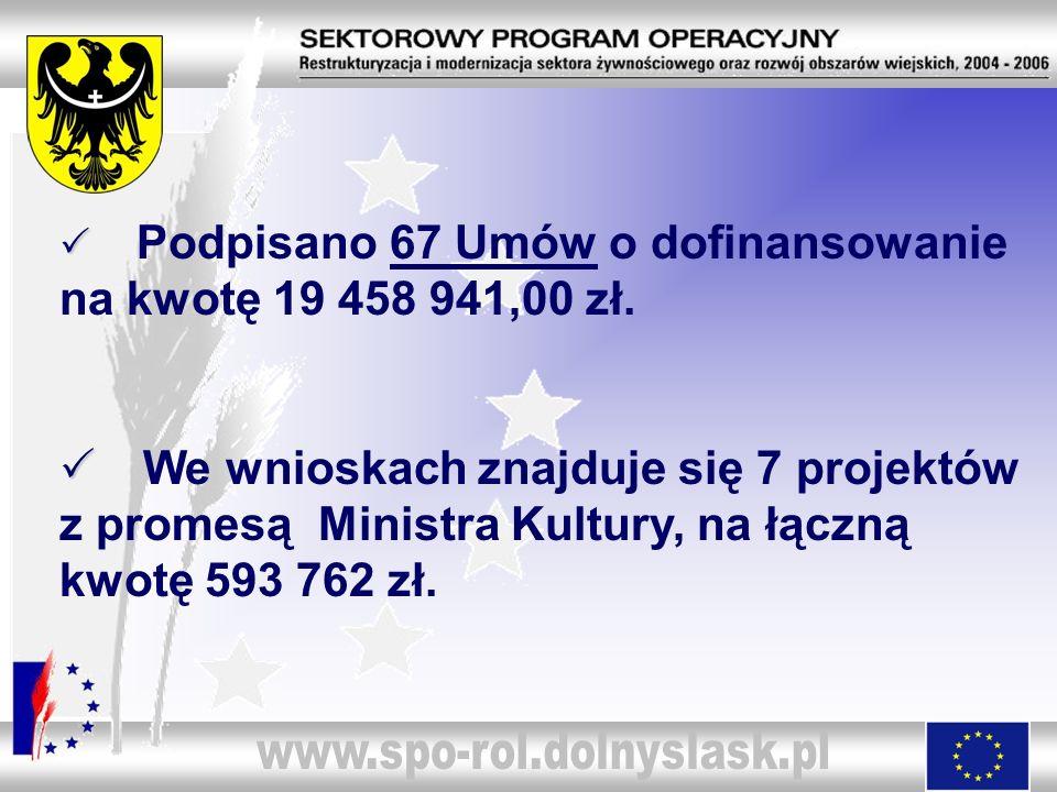 Podpisano 67 Umów o dofinansowanie na kwotę 19 458 941,00 zł. We wnioskach znajduje się 7 projektów z promesą Ministra Kultury, na łączną kwotę 593 76