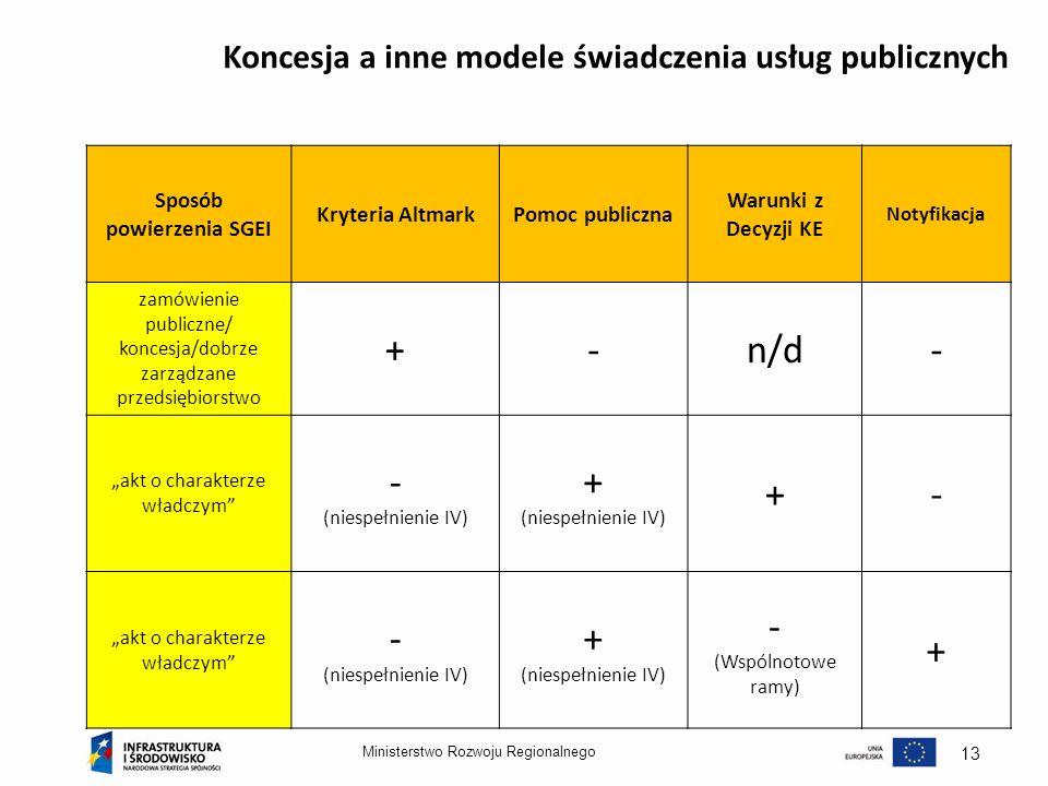 Ministerstwo Rozwoju Regionalnego 13 Koncesja a inne modele świadczenia usług publicznych Sposób powierzenia SGEI Kryteria AltmarkPomoc publiczna Waru