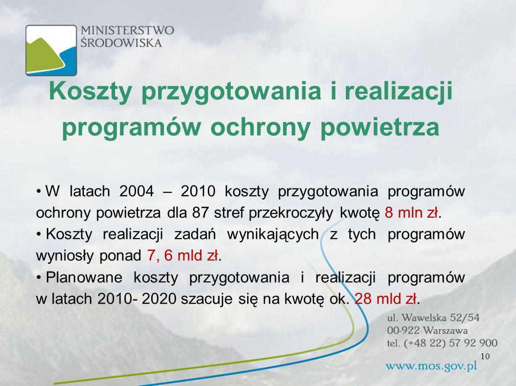 Koszty przygotowania i realizacji programów ochrony powietrza W latach 2004 – 2010 koszty przygotowania programów ochrony powietrza dla 87 stref przek