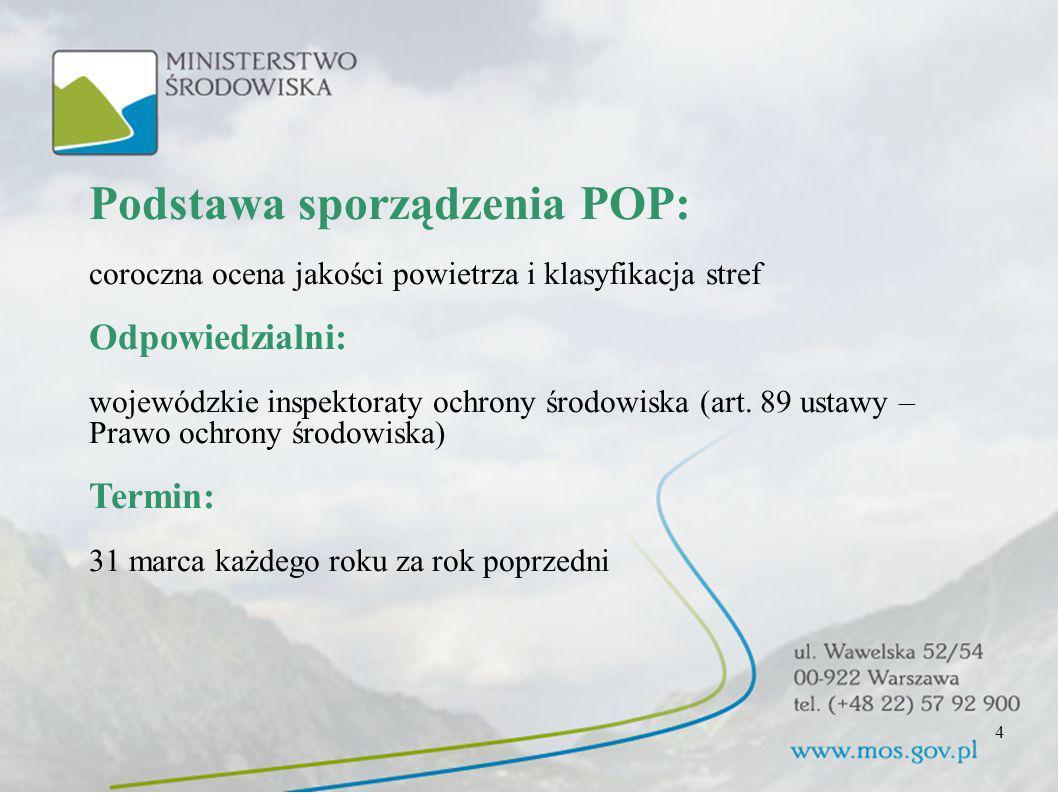 Departament Zmian Klimatu i Ochrony Atmosfery -7- Podstawa sporządzenia POP: coroczna ocena jakości powietrza i klasyfikacja stref Odpowiedzialni: woj