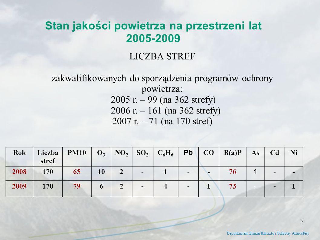 Departament Zmian Klimatu i Ochrony Atmosfery LICZBA STREF zakwalifikowanych do sporządzenia programów ochrony powietrza: 2005 r. – 99 (na 362 strefy)
