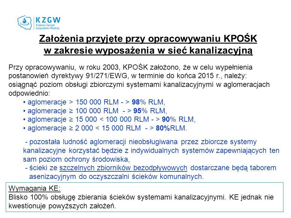 Założenia przyjęte przy opracowywaniu KPOŚK w zakresie wyposażenia w sieć kanalizacyjną Przy opracowywaniu, w roku 2003, KPOŚK założono, że w celu wypełnienia postanowień dyrektywy 91/271/EWG, w terminie do końca 2015 r., należy: osiągnąć poziom obsługi zbiorczymi systemami kanalizacyjnymi w aglomeracjach odpowiednio: aglomeracje > 150 000 RLM - > 98% RLM, aglomeracje 100 000 RLM - > 95% RLM, aglomeracje 15 000 90% RLM, aglomeracje 2 000 80%RLM.