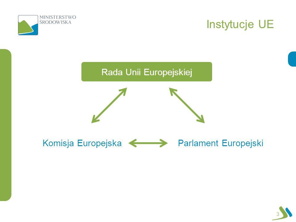 Instytucje UE 3 Komisja Europejska Parlament Europejski Rada Unii Europejskiej