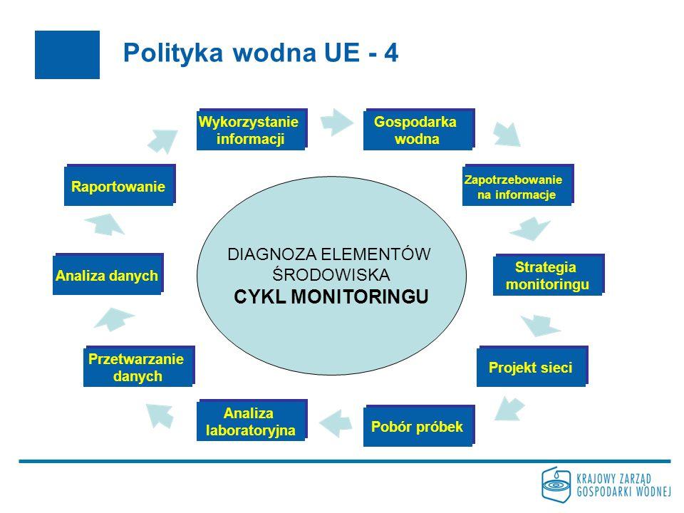 Polityka wodna UE - 4 Gospodarka wodna Zapotrzebowanie na informacje Strategia monitoringu Projekt sieci Pobór próbek Analiza laboratoryjna Przetwarzanie danych Analiza danych Raportowanie Wykorzystanie informacji DIAGNOZA ELEMENTÓW ŚRODOWISKA CYKL MONITORINGU