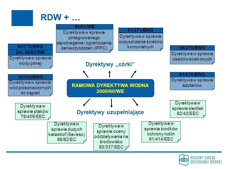 RDW + … 80/778/EWG Dyrektywa w sprawie ptaków 79/409/EEC Dyrektywa w sprawie dużych katastrof (Seveso) 96/82/EC Dyrektywa w sprawie oceny oddziaływania na środowisko 85/337/EEC Dyrektywa w sprawie środków ochrony roślin 91/414/EEC Dyrektywa w sprawie siedlisk 92/43/EEC Dyrektywa w sprawie wody pitnej Zm.