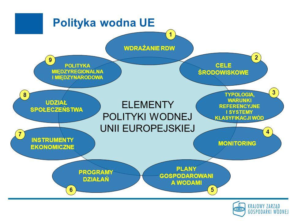 Polityka wodna UE ELEMENTY POLITYKI WODNEJ UNII EUROPEJSKIEJ PROGRAMY DZIAŁAŃ WDRAŻANIE RDW PLANY GOSPODAROWANI A WODAMI CELE ŚRODOWISKOWE POLITYKA MIĘDZYREGIONALNA I MIĘDZYNARODOWA UDZIAŁ SPOŁECZEŃSTWA INSTRUMENTY EKONOMICZNE MONITORING TYPOLOGIA, WARUNKI REFERENCYJNE I SYSTEMY KLASYFIKACJI WÓD 1 2 3 4 56 7 8 9