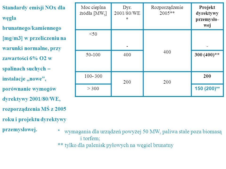 Standardy emisji NOx dla węgla brunatnego/kamiennego [mg/m3] w przeliczeniu na warunki normalne, przy zawartości 6% O2 w spalinach suchych – instalacj
