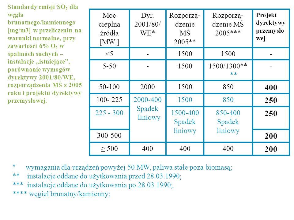 Standardy emisji SO 2 dla węgla brunatnego/kamiennego [mg/m3] w przeliczeniu na warunki normalne, przy zawartości 6% O 2 w spalinach suchych – instala