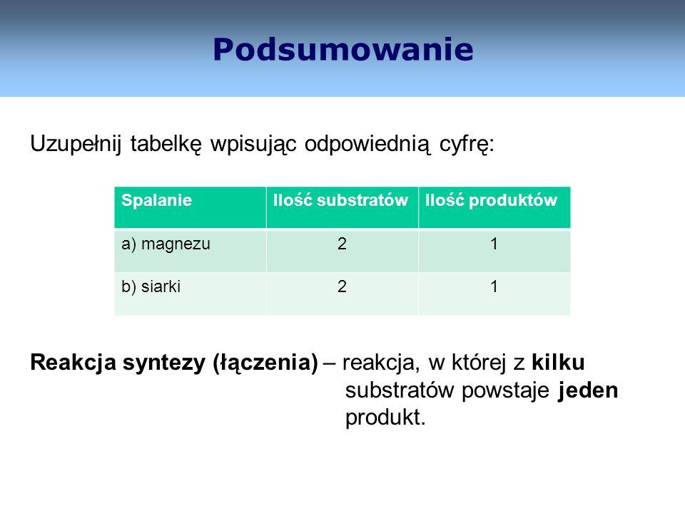 Podsumowanie Uzupełnij tabelkę wpisując odpowiednią cyfrę: Reakcja syntezy (łączenia) – reakcja, w której z kilku substratów powstaje jeden produkt. S