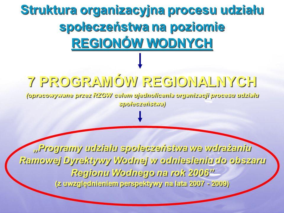 Struktura organizacyjna procesu udziału społeczeństwa na poziomie REGIONÓW WODNYCH 7 PROGRAMÓW REGIONALNYCH (opracowywane przez RZGW celem ujednolicenia organizacji procesu udziału społeczeństwa) Programy udziału społeczeństwa we wdrażaniu Ramowej Dyrektywy Wodnej w odniesieniu do obszaru Regionu Wodnego na rok 2006 (z uwzględnieniem perspektywy na lata 2007 - 2009) Programy udziału społeczeństwa we wdrażaniu Ramowej Dyrektywy Wodnej w odniesieniu do obszaru Regionu Wodnego na rok 2006 (z uwzględnieniem perspektywy na lata 2007 - 2009)
