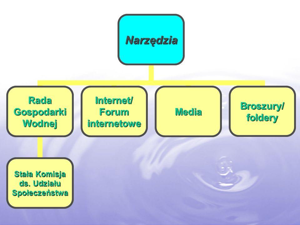 Narzędzia Rada Gospodarki Wodnej Stała Komisja ds. Udziału Społeczeństwa Internet/ Forum internetowe MediaBroszury/foldery