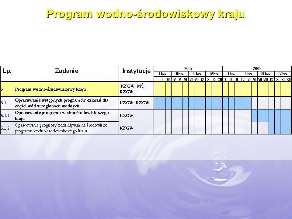 Program wodno-środowiskowy kraju