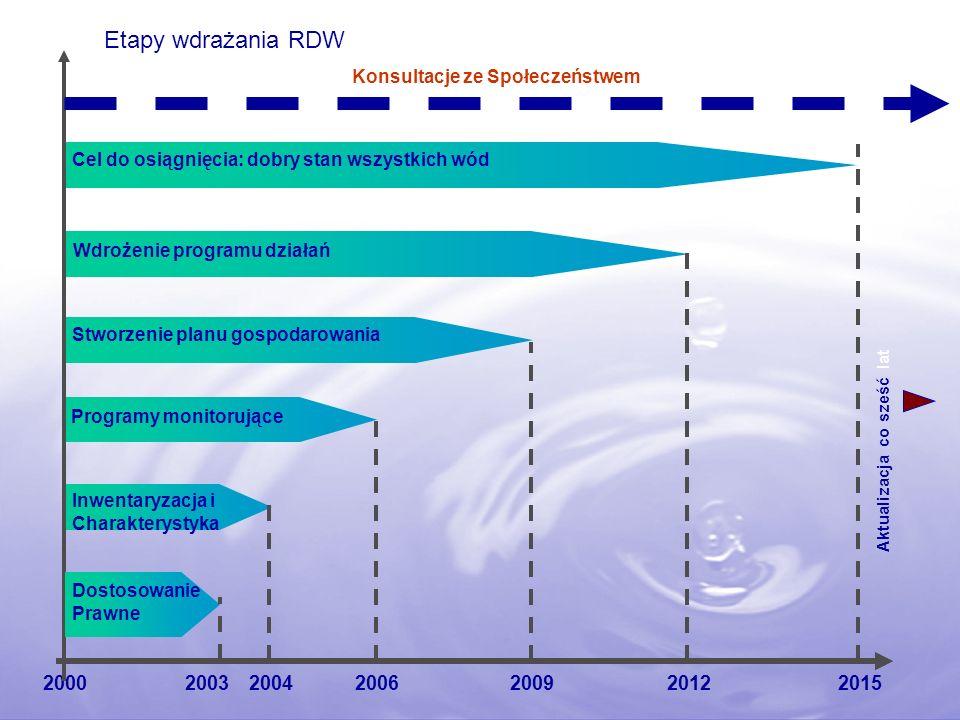 200920002004200620122015 Cel do osiągnięcia: dobry stan wszystkich wód Wdrożenie programu działań Stworzenie planu gospodarowania Programy monitorujące Inwentaryzacja i Charakterystyka Aktualizacja co sześć lat Dostosowanie Prawne 2003 Konsultacje ze Społeczeństwem Etapy wdrażania RDW