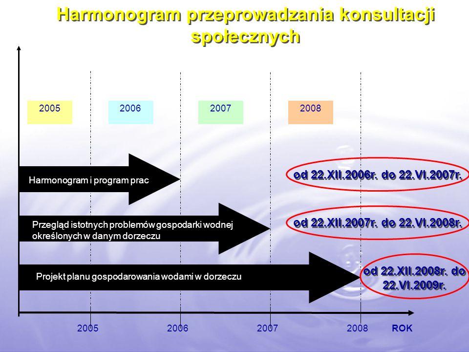 Harmonogram przeprowadzania konsultacji społecznych 2005200720082006 ROK2005200620072008 Przegląd istotnych problemów gospodarki wodnej określonych w danym dorzeczu Harmonogram i program prac Projekt planu gospodarowania wodami w dorzeczu od 22.XII.2006r.
