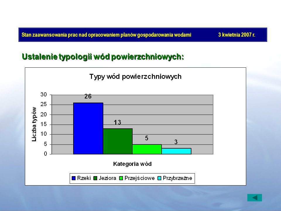 Stan zaawansowania prac nad opracowaniem planów gospodarowania wodami3 kwietnia 2007 r. Ustalenie typologii wód powierzchniowych: