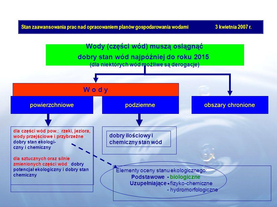 Wody (części wód) muszą osiągnąć dobry stan wód najpóźniej do roku 2015 (dla niektórych wód możliwe są derogacje) W o d y obszary chronione dla części