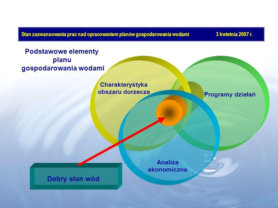 Programy działań Charakterystyka obszaru dorzecza Analiza ekonomiczna Dobry stan wód Podstawowe elementy planu gospodarowania wodami