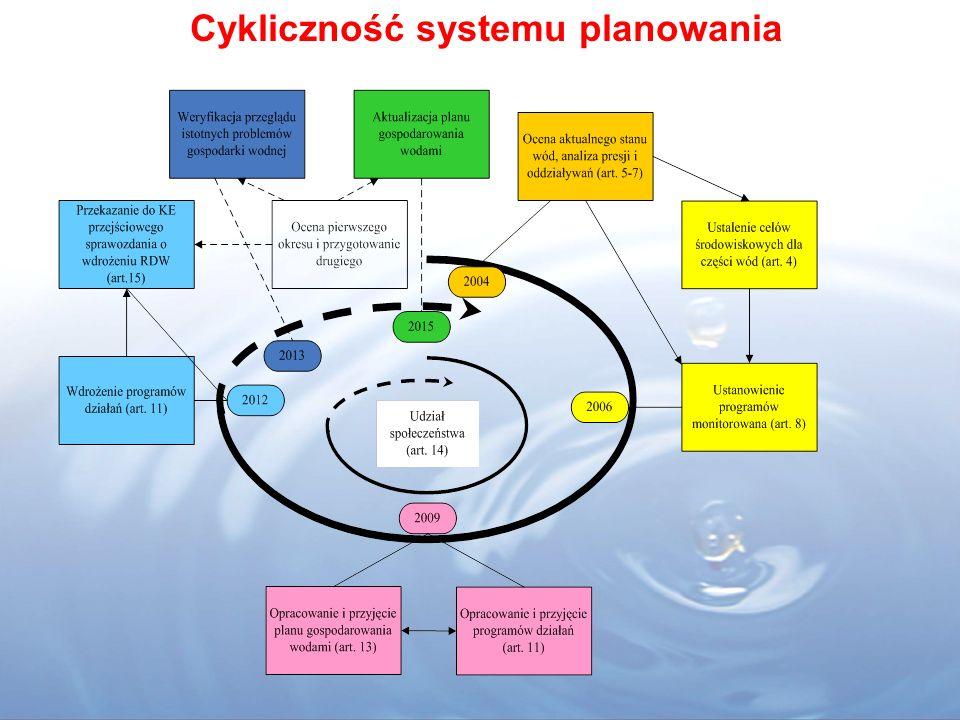 Cykliczność systemu planowania,