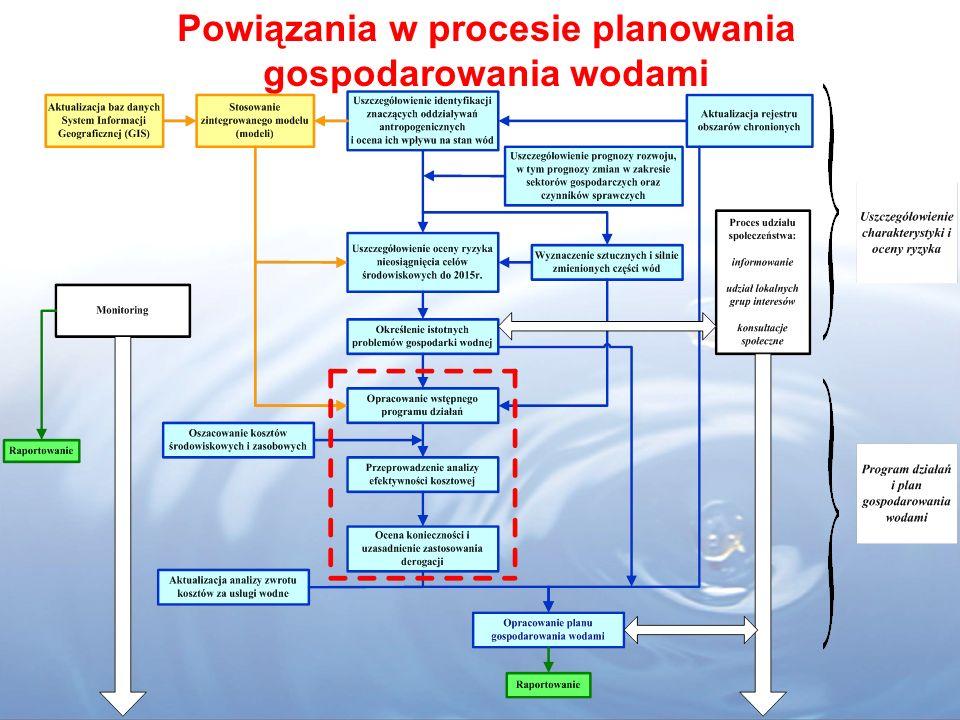 Dokumenty planistyczne w Prawie Wodnym Planowanie w gospodarowaniu wodami obejmuje następujące dokumenty planistyczne (art.