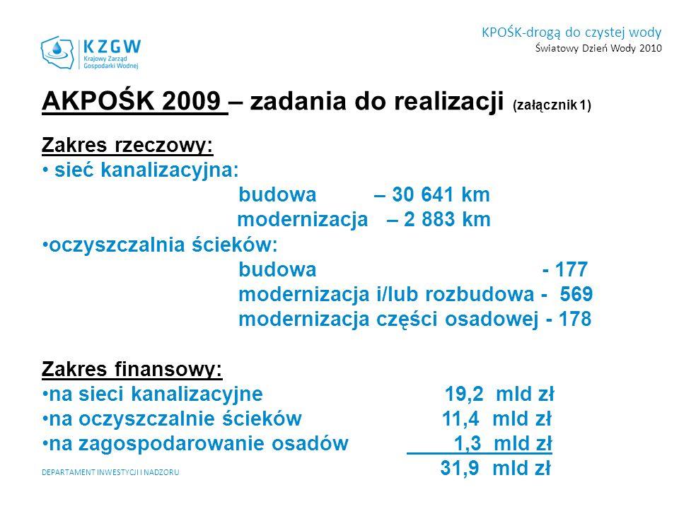DEPARTAMENT INWESTYCJI I NADZORU KPOŚK-drogą do czystej wody Światowy Dzień Wody 2010 AKPOŚK 2009 – zadania do realizacji (załącznik 1) Zakres rzeczow