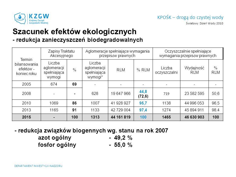 Światowy Dzień Wody 2010 KPOŚK – drogą do czystej wody DEPARTAMENT INWESTYCJI I NADZORU Termin bilansowania efekt ó w - koniec roku Zapisy Traktatu Ak