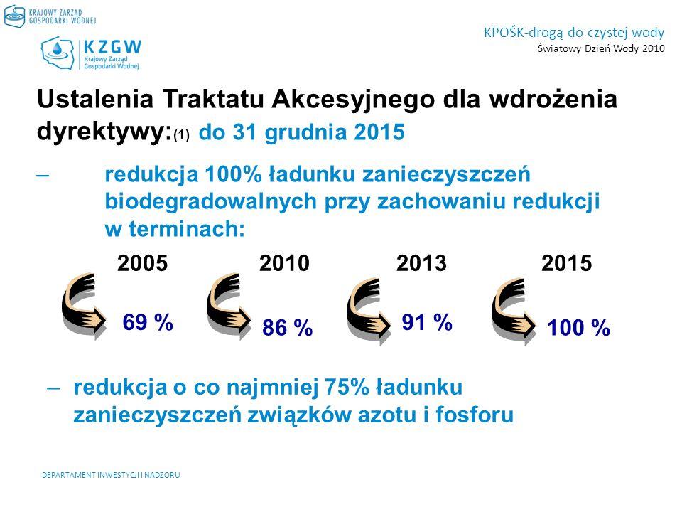 DEPARTAMENT INWESTYCJI I NADZORU KPOŚK-drogą do czystej wody Światowy Dzień Wody 2010 Ustalenia Traktatu Akcesyjnego dla wdrożenia dyrektywy: (2) do 31 grudnia 2015 r - wyposażenia aglomeracji w systemy kanalizacji zbiorczej i oczyszczalnie ścieków, do 31 grudnia 2010r.